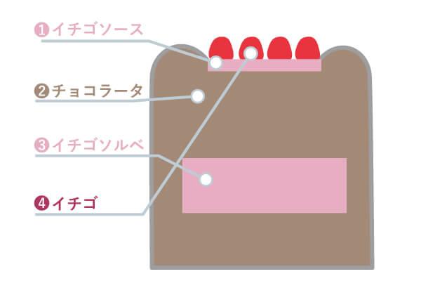 ジェラートケーキ 断面図